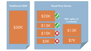 Fixed Price Stories In Agile SOW