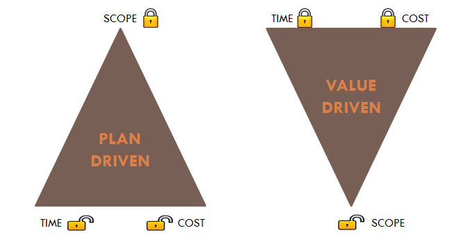 Inverted Iron Triangle In Agile